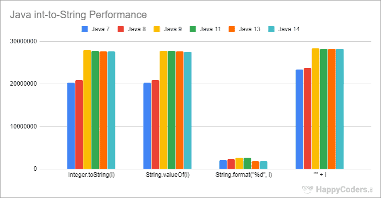 Java int-to-String performance