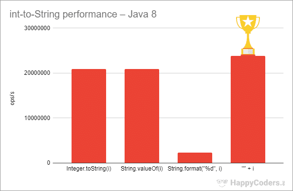 Java 8 int-to-String performance