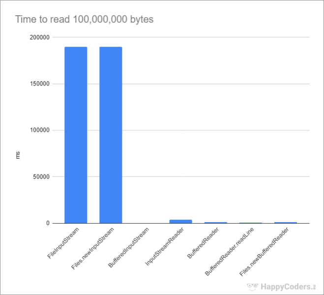 Comparing the times for reading a 100 million byte file in Java