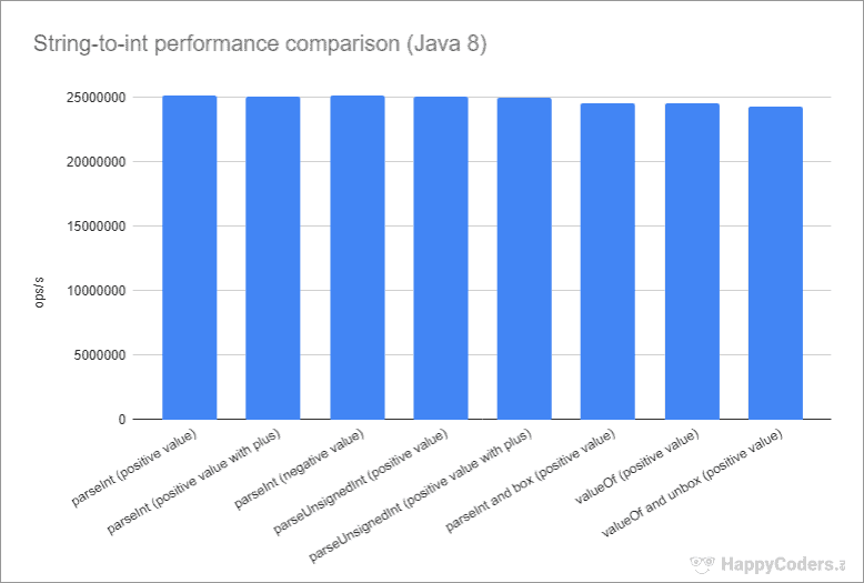 Performance der String-zu-int-Umwandlungsmethoden unter Java 8