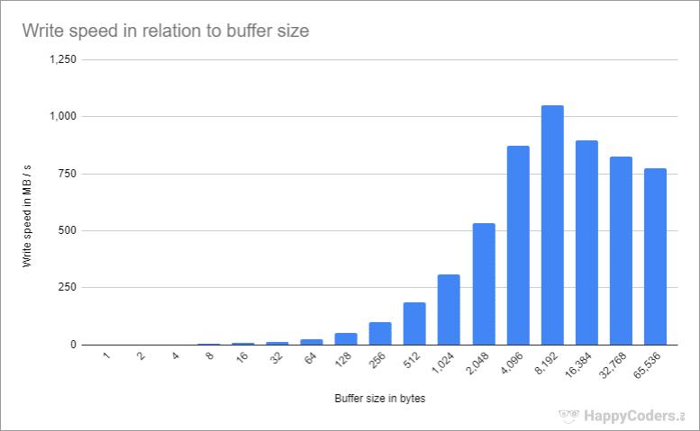 FileOutputStream – Schreibgeschwindigkeit in Abhängigkeit von der Puffergröße