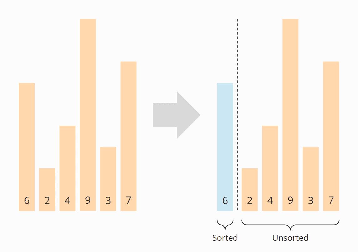 Insertion Sort-Algorithmus - Schritt 1