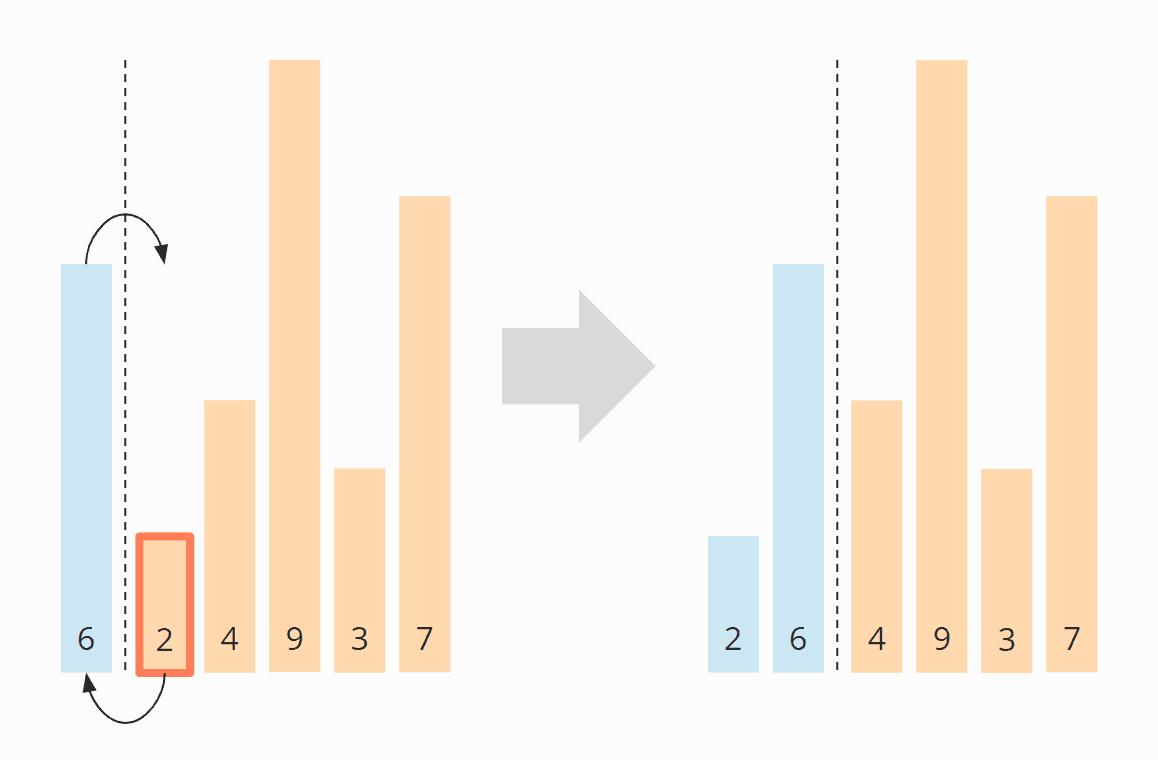 Insertion Sort-Algorithmus - Schritt 2