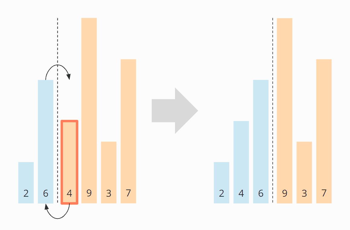 Insertion Sort-Algorithmus - Schritt 3