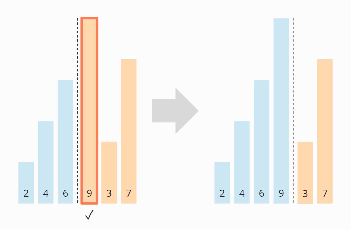 Insertion Sort-Algorithmus - Schritt 4