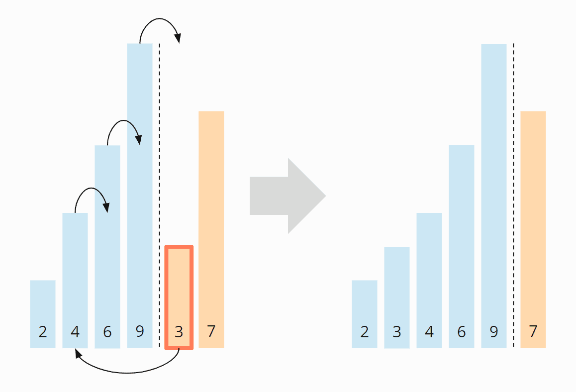 Insertion Sort-Algorithmus - Schritt 5