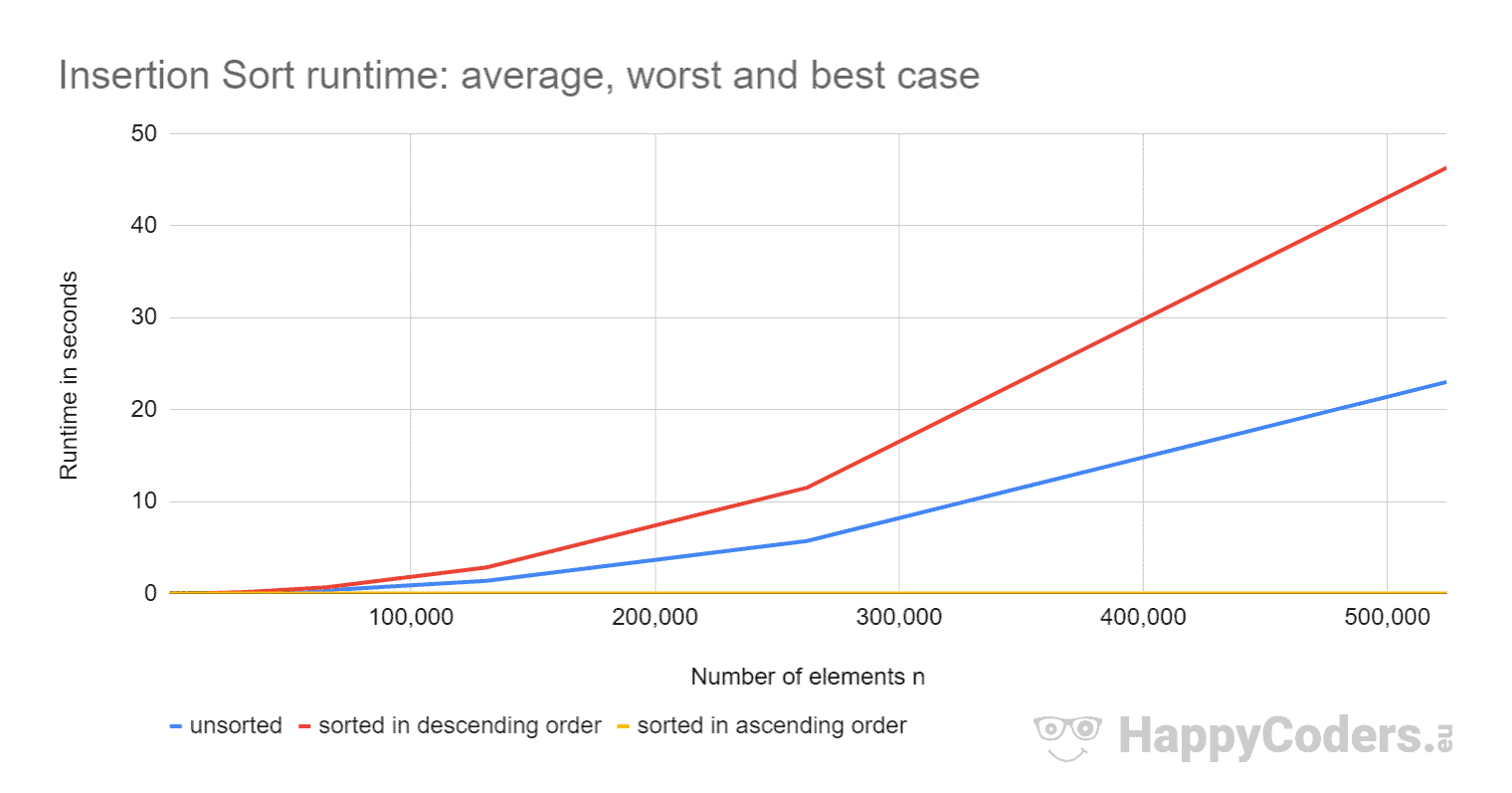 Insertion Sort runtime: average, worst, and best case