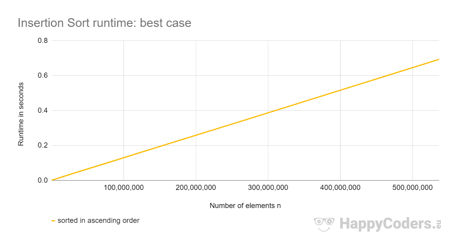 Insertion Sort runtime: best case