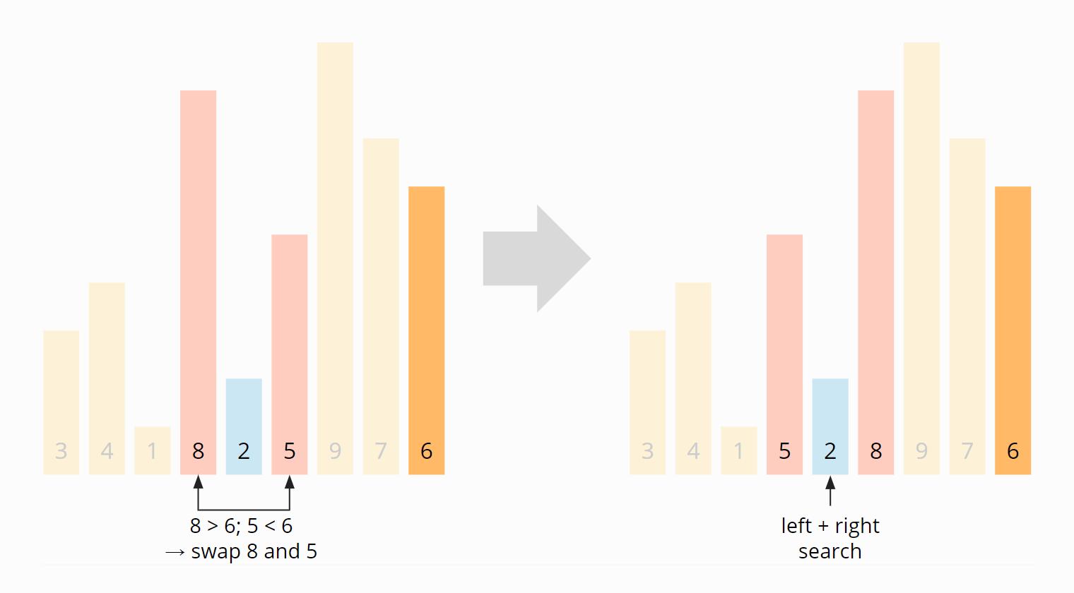 Quicksort-Partitionierung - Schritt 2