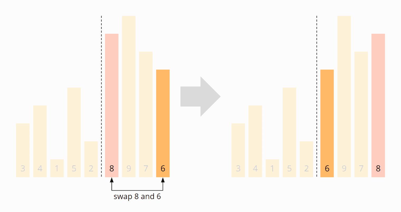 Quicksort-Partitionierung - Schritt 3