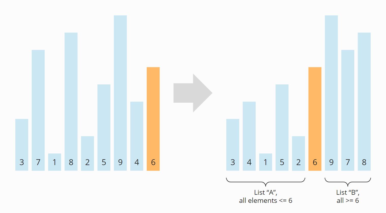 Quicksort-Algorithmus - Schritt 1