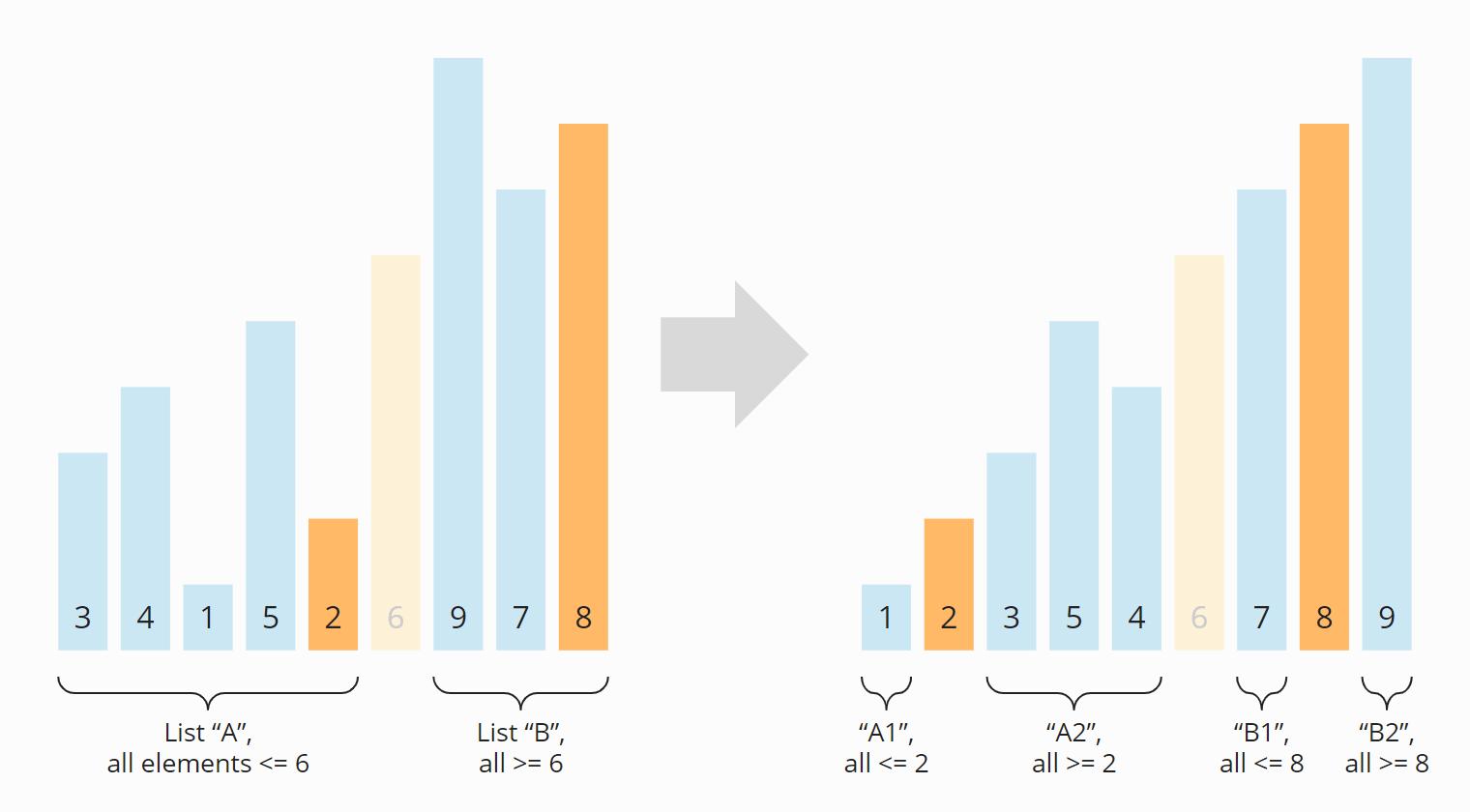 Quicksort-Algorithmus - Schritt 2