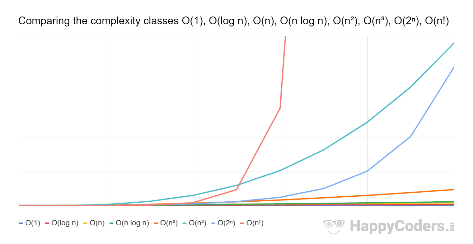 Big O notation – Comparison of complexity classes O(1), O(log n), O(n), O(n log n), O(n²), O(n³), O(2ⁿ), O(n!)