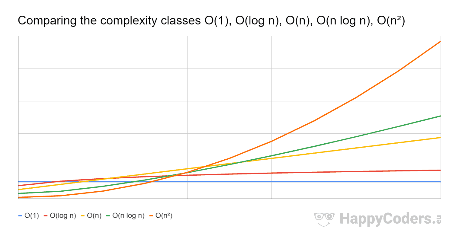 Big O notation – Comparison of complexity classes O(1), O(log n), O(n), O(n log n), O(n²)