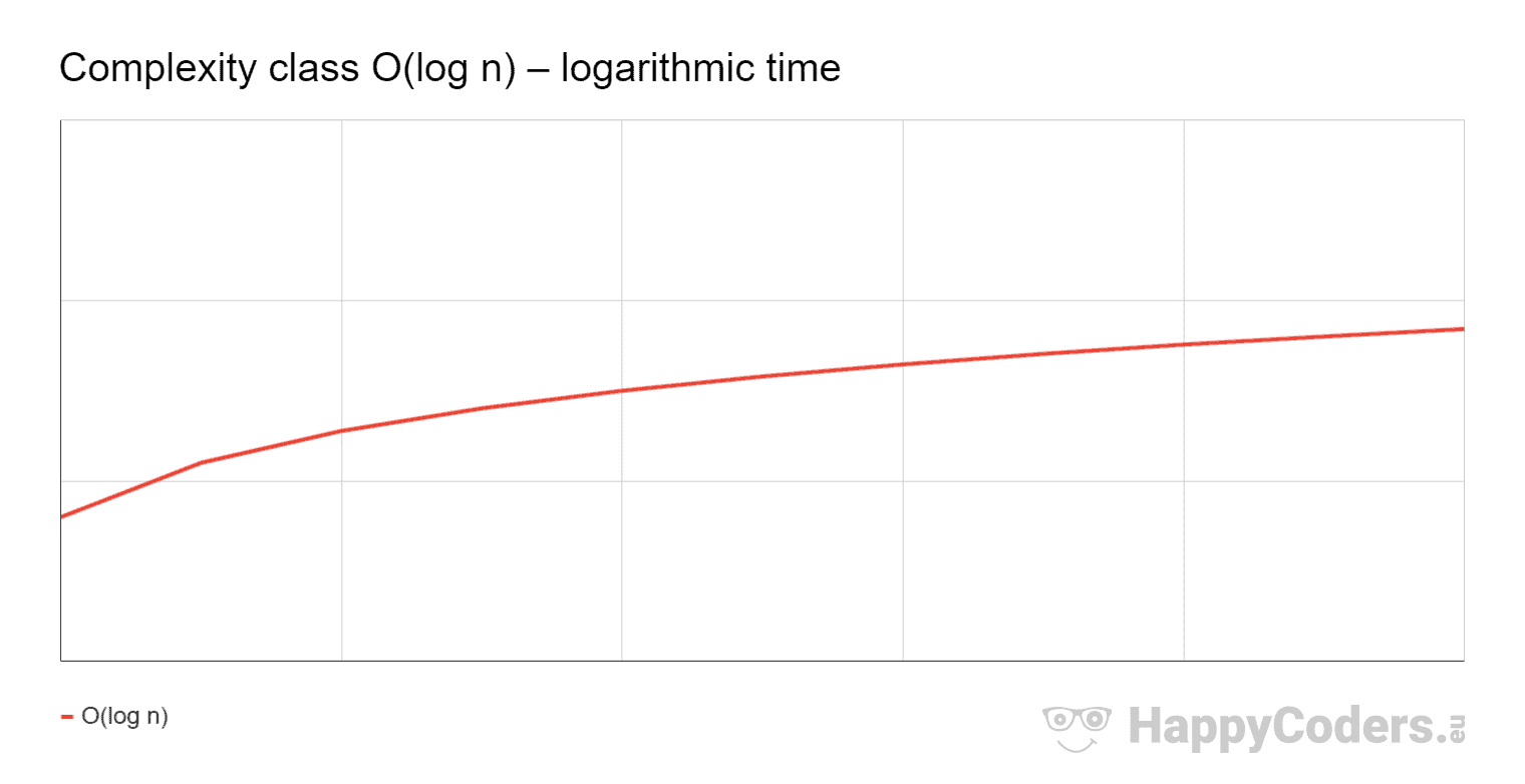Complexity class O(n²) – logarithmic time