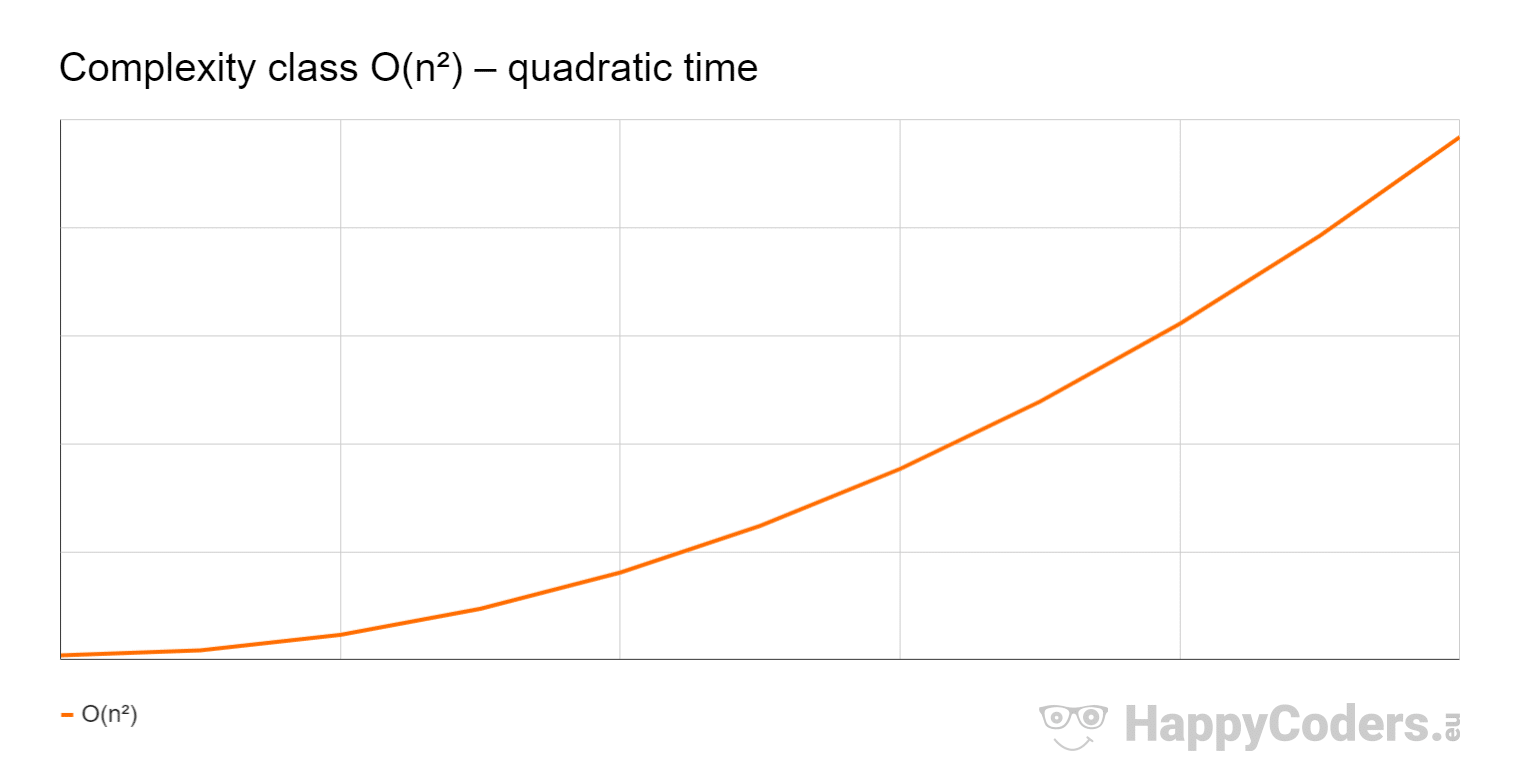 Compleity class O(n²) – quadratic time
