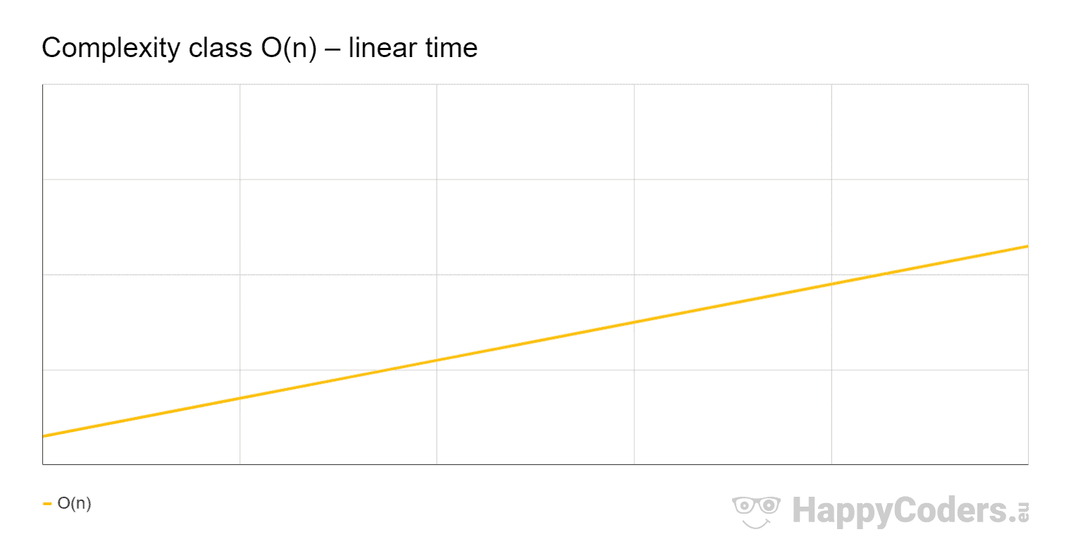 Complexity class O(n) – linear time
