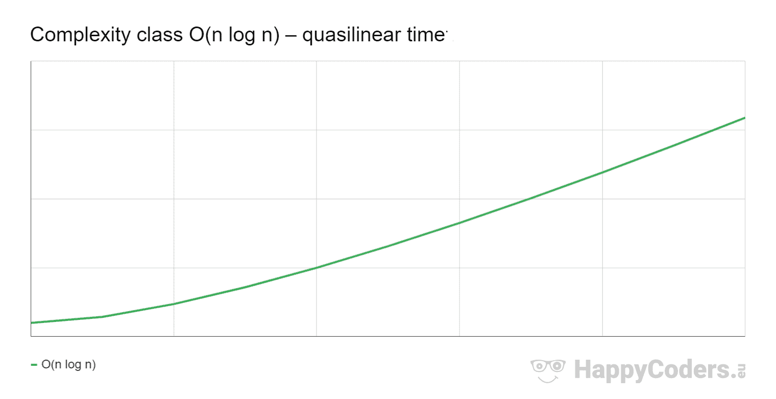 Complexity class O(n log n) – quasilinear time