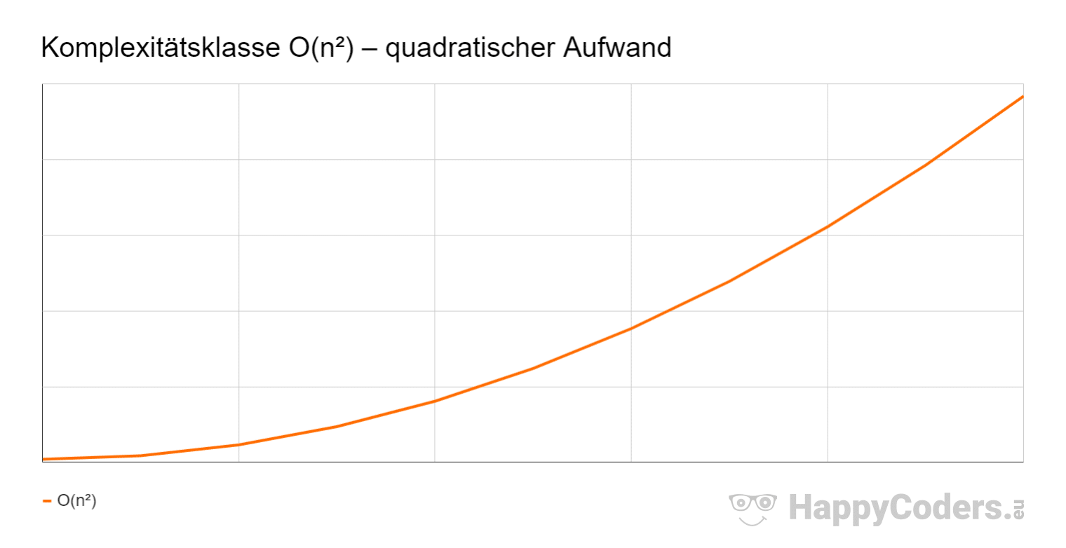 Komplexitätsklasse O(n²) – quadratischer Aufwand