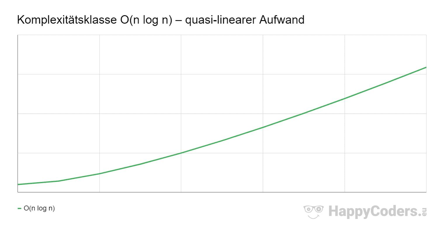 Komplexitätsklasse O(n log n) – quasi-linearer Aufwand