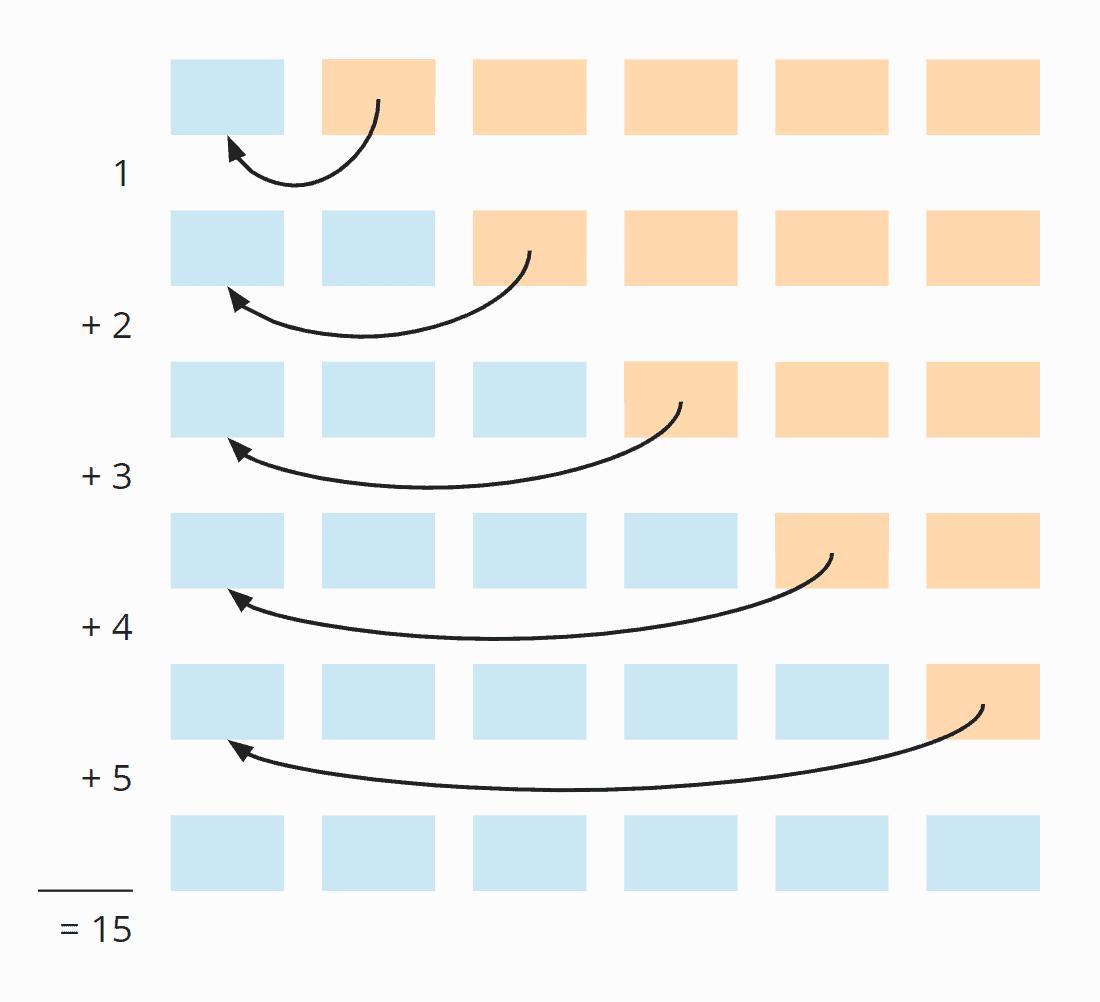 Insertion Sort – Anzahl der Verschiebe-Schritte im worst case