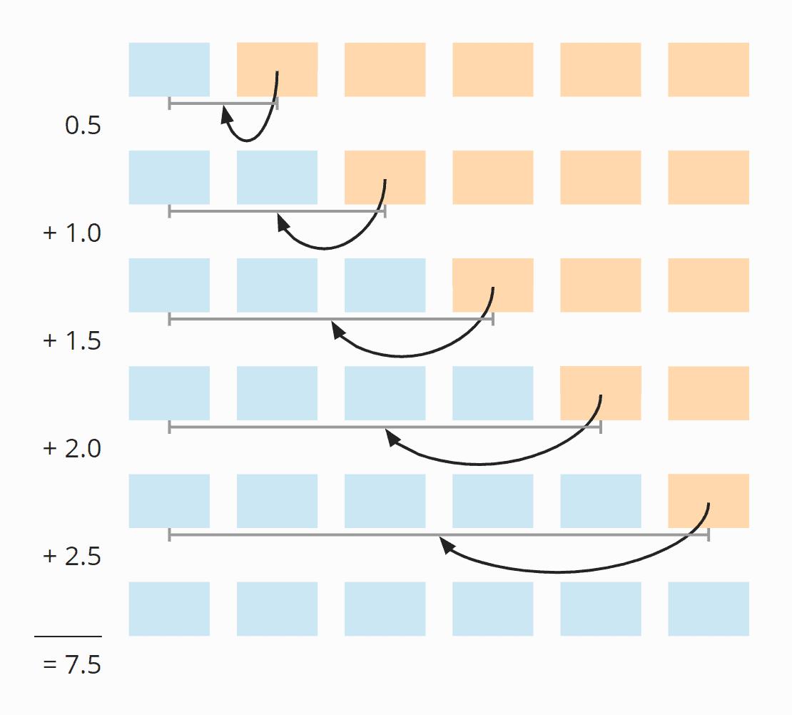 Insertion Sort – Anzahl der Verschiebe-Schritte im average case