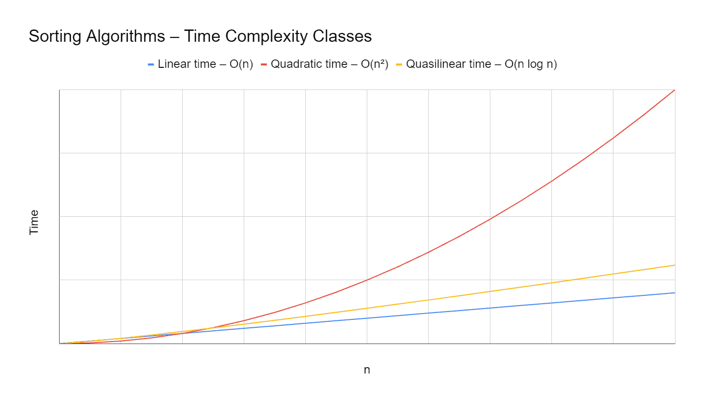 Sorting algorithms: time complexity classes