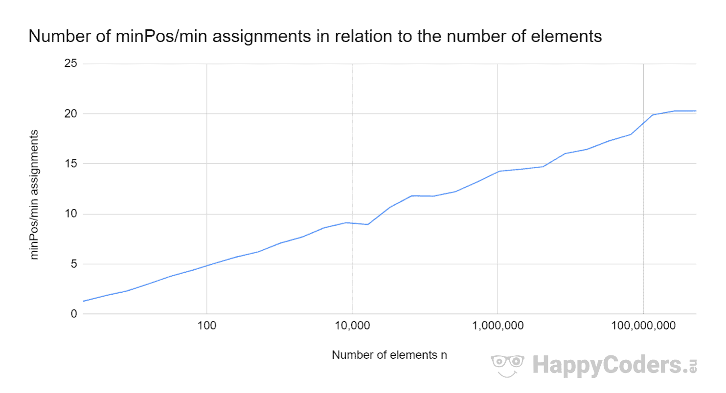 Number of minPos/min assignments in relation to the number of elements