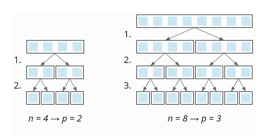 Quicksort - Zeitkomplexität im best case - Anzahl der Partitionierungsstufen