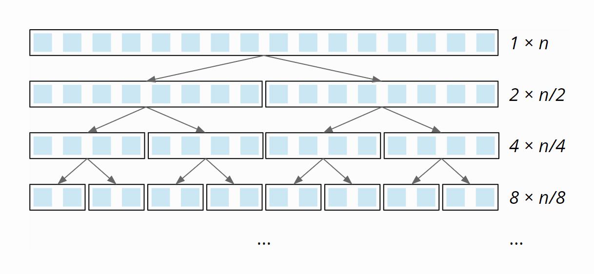 Quicksort - Zeitkomplexität im best case - Aufwand pro Partitionierungsstufe