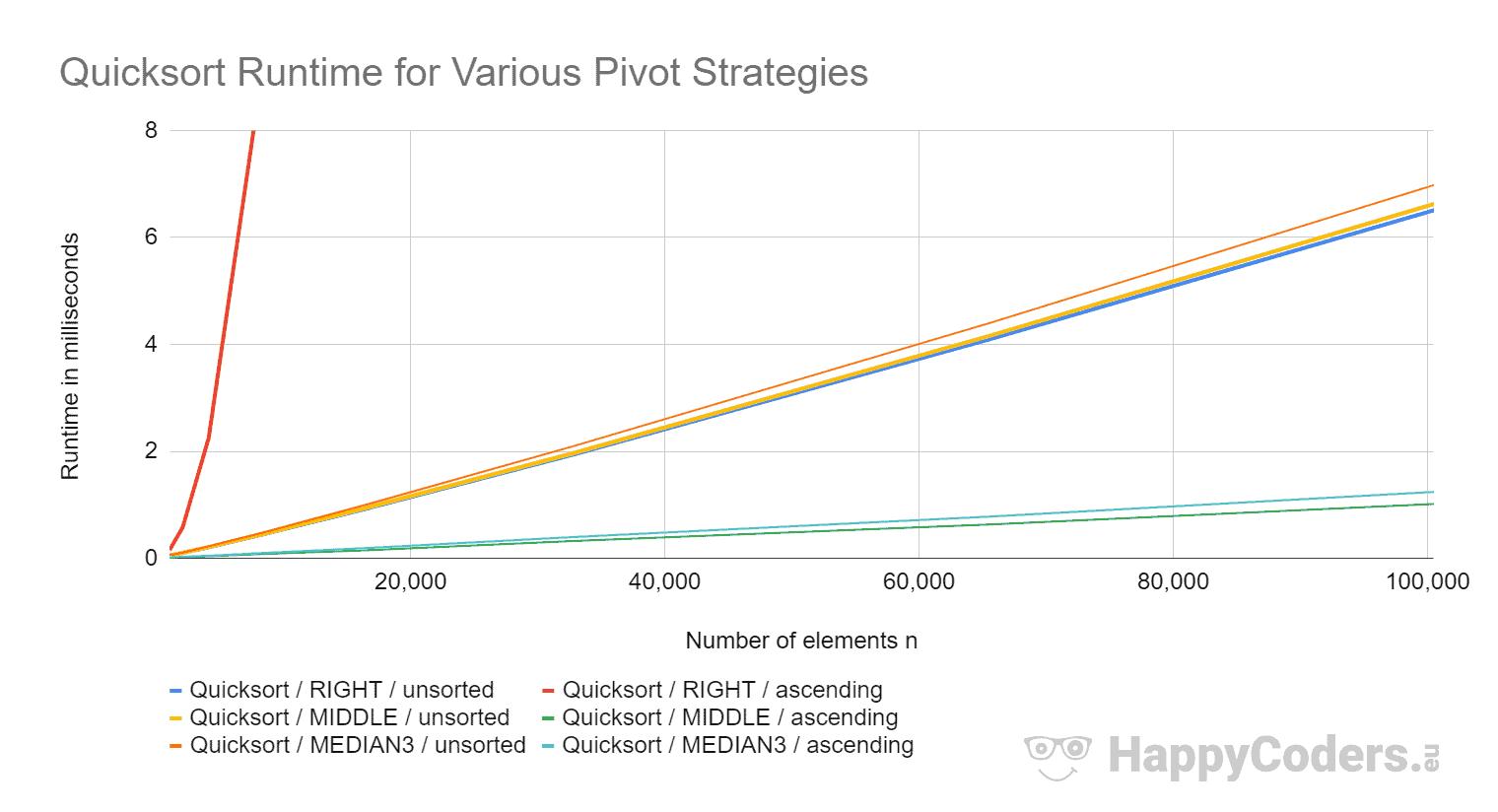 Quicksort-Laufzeit bei verschiedenen Pivot-Strategien