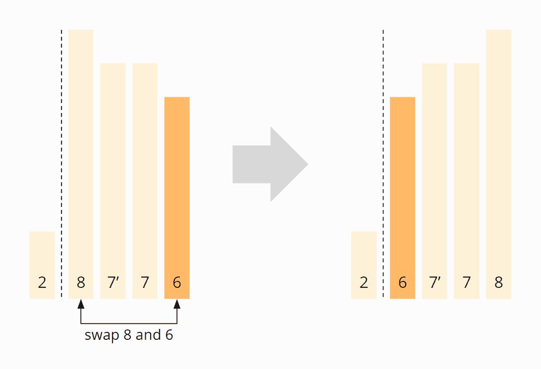 Quicksort Stabilität - Schritt 3