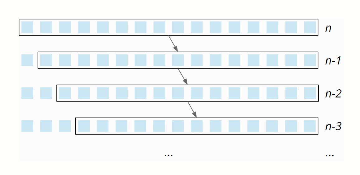 Quicksort - Zeitkomplexität im worst case