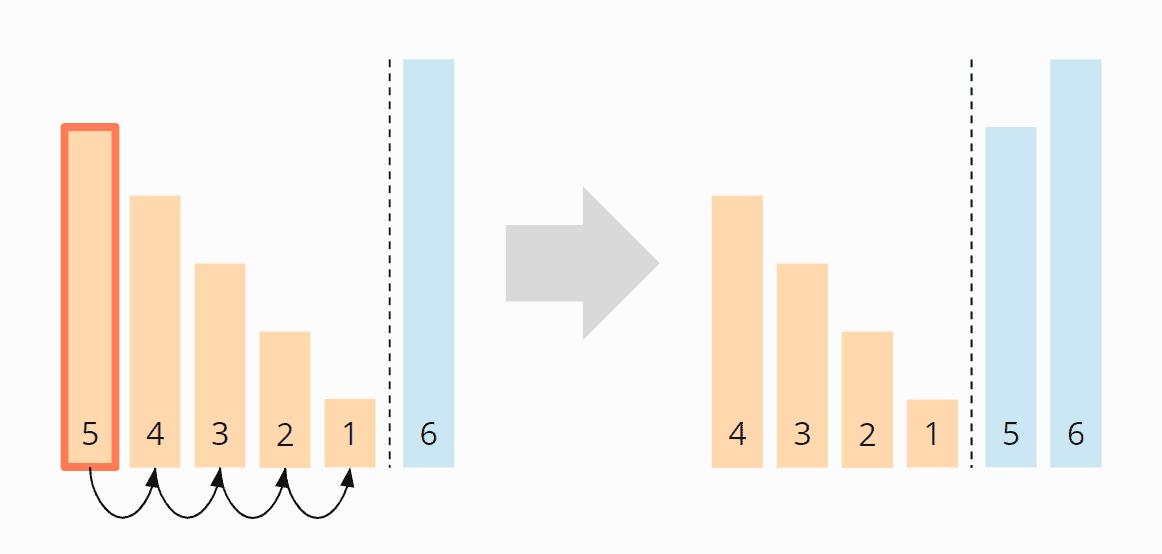 Bubble Sort - Zeitkomplexität im worst case - Schritt 2