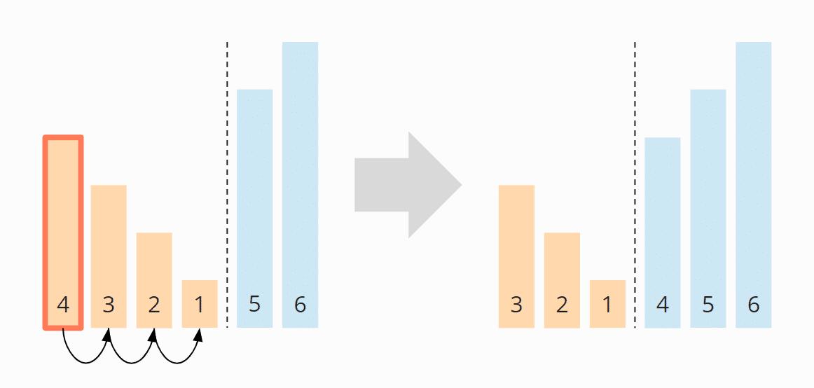 Bubble Sort - Zeitkomplexität im worst case - Schritt 3