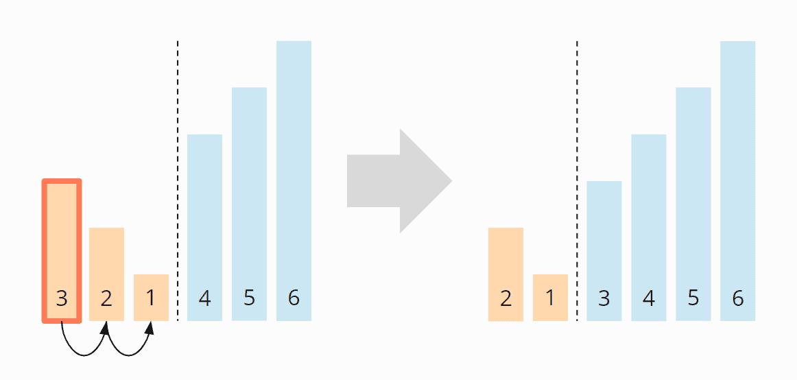 Bubble Sort - Zeitkomplexität im worst case - Schritt 4