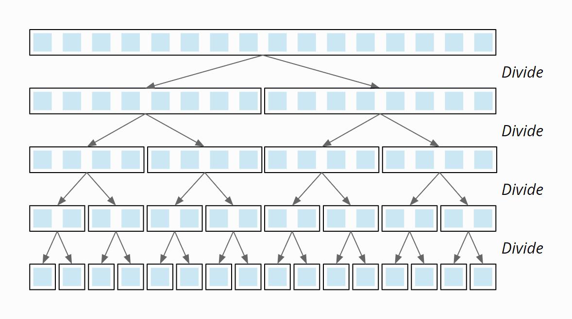 Merge Sort algorithm - division