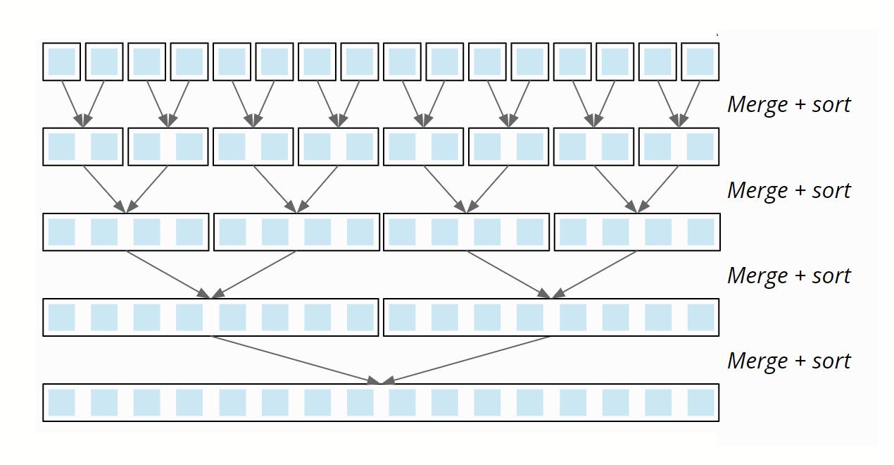 Mergesort Algorithmus - Mergen