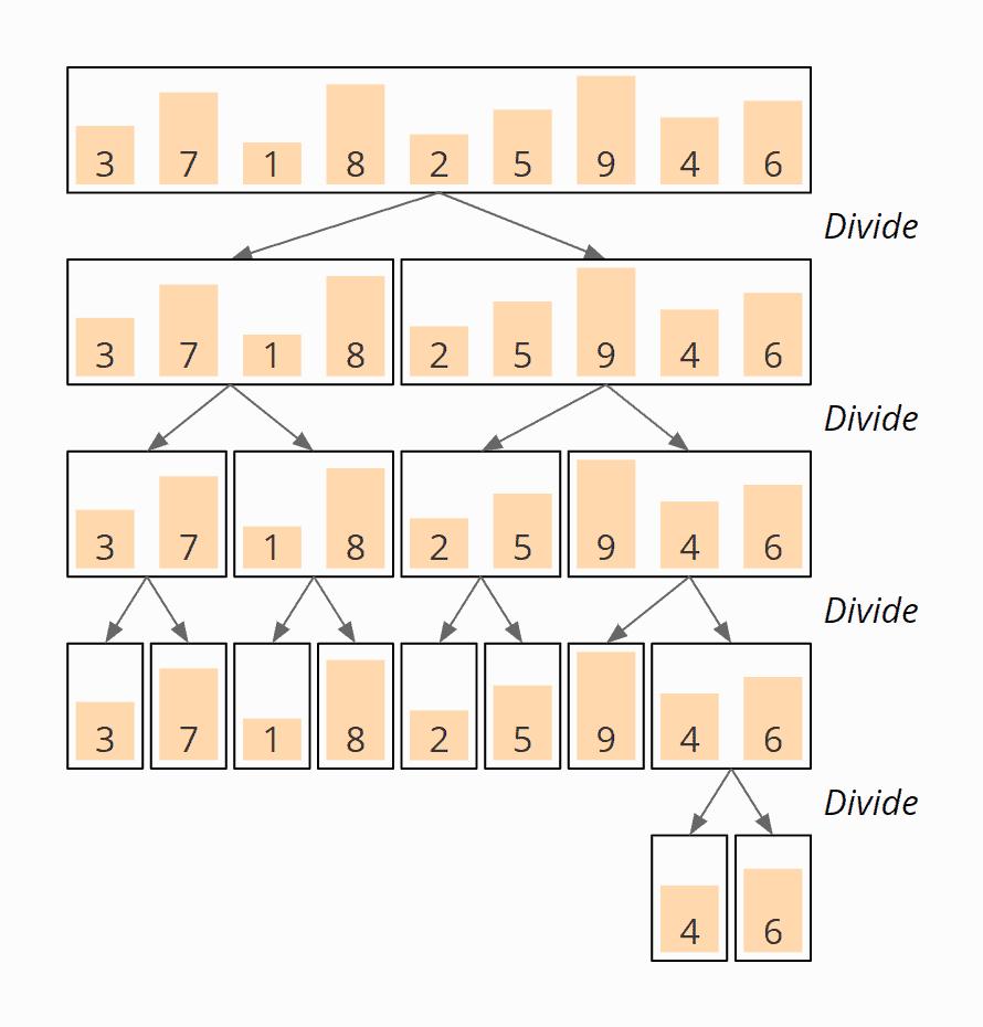 Mergesort Beispiel: Divide