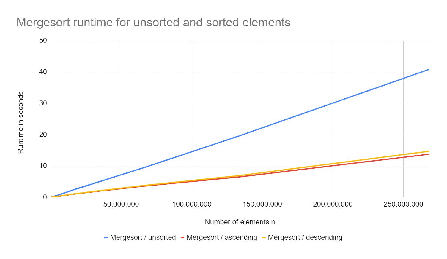 Mergesort Laufzeit für sortierte und unsortierte Elemente