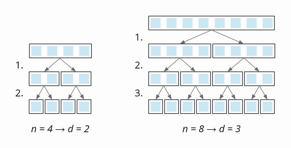 Merge Sort time complexity - number of division stages
