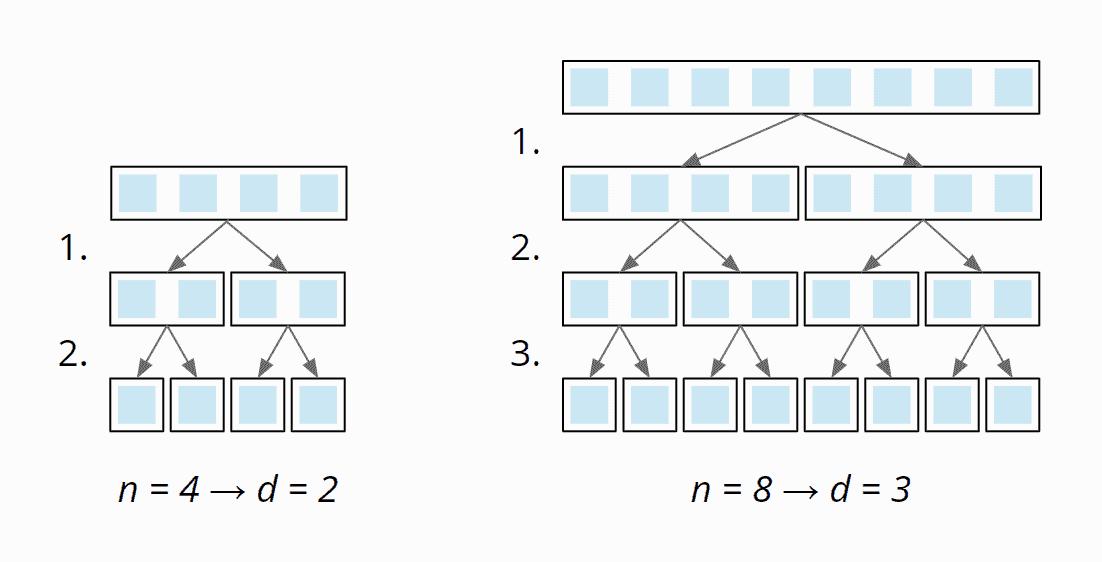 Mergesort Zeitkomplexität - Anzahl der Teilungsstufen