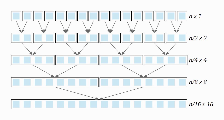 Mergesort Zeitkomplexität - Aufwand pro Teilungsstufe