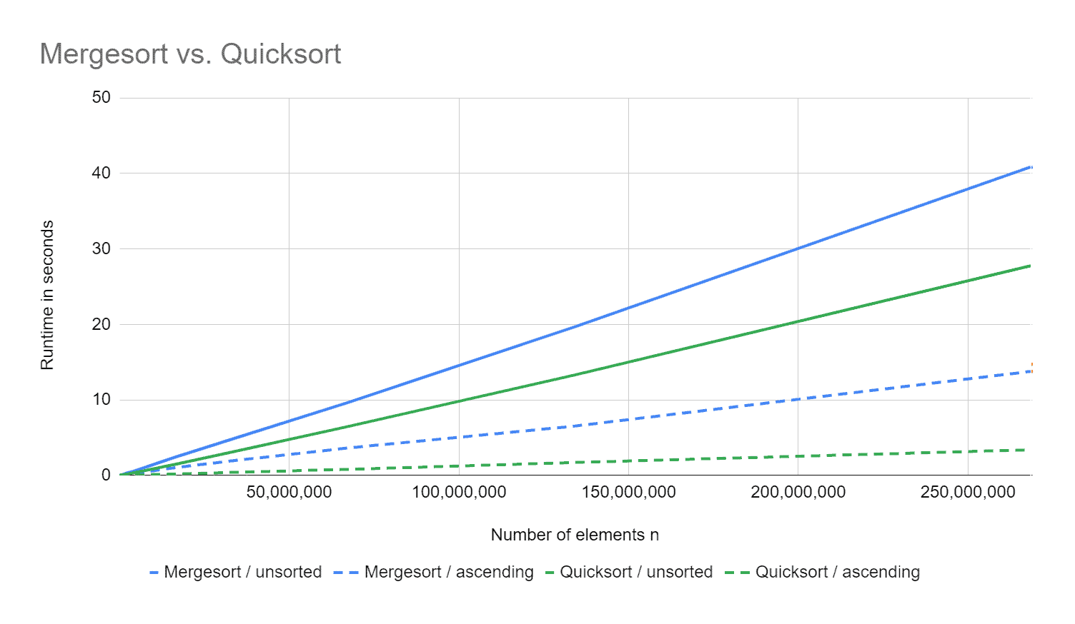 Mergesort vs. Quicksort: Runtime for sorted and unsorted elements