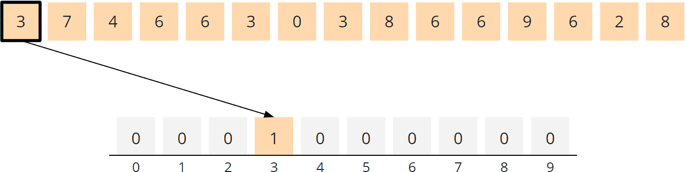 Counting Sort Algorithm - Counting, Step 1