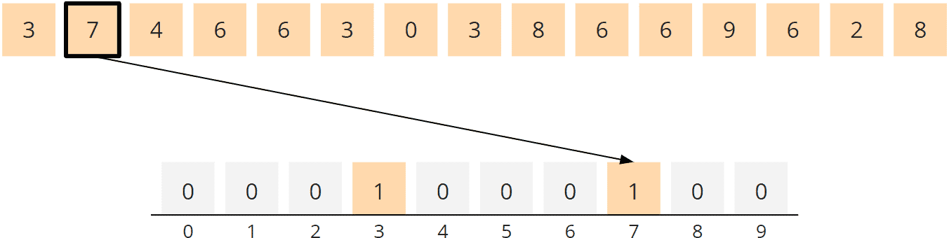 Counting Sort Algorithm - Counting, Step 2