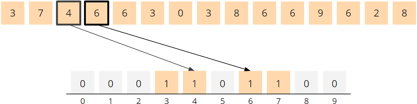 Counting Sort Algorithm - Counting, Steps 3 and 4