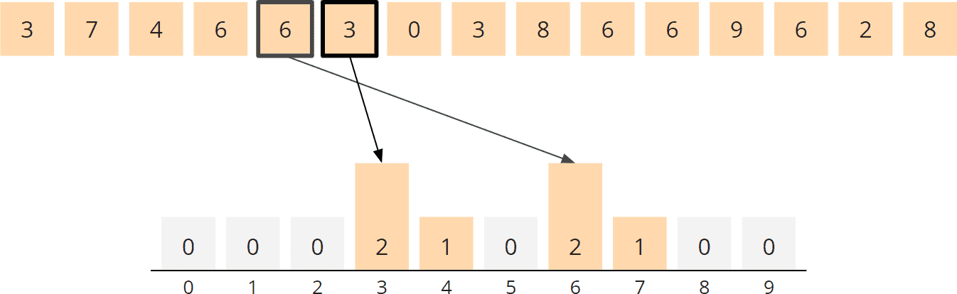 Counting Sort Algorithm - Counting, Steps 5 and 6