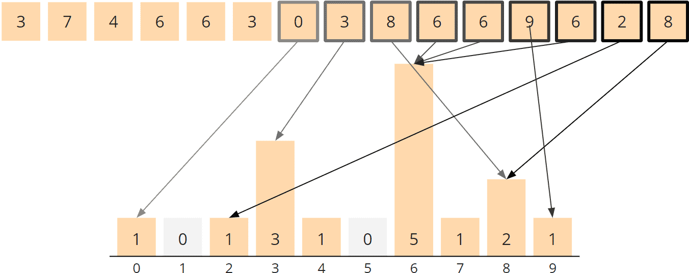 Counting Sort Algorithm - Counting, Steps 7 to 15