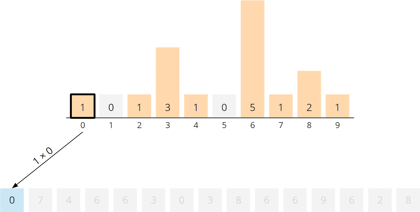 Counting Sort Algorithm - Rearranging, Step 1